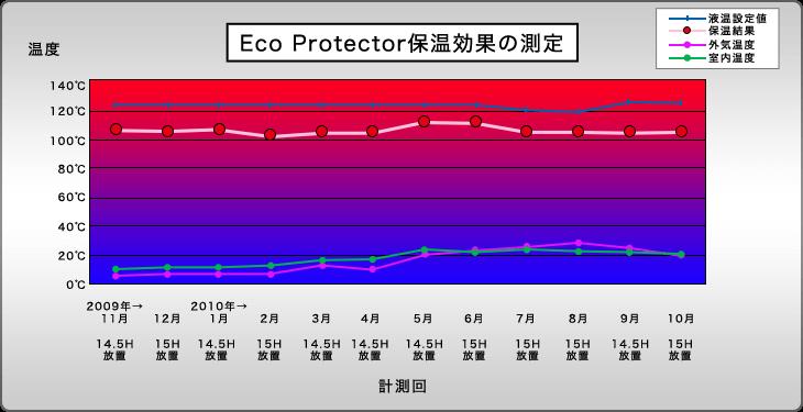 Eco Protector保温効果の測定